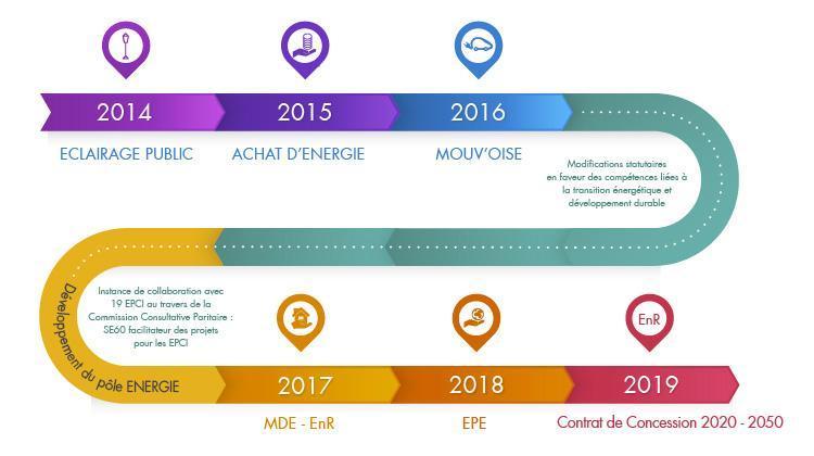 Infographie montrant l'évolution des compétences du SE60 de 2014 à 2020